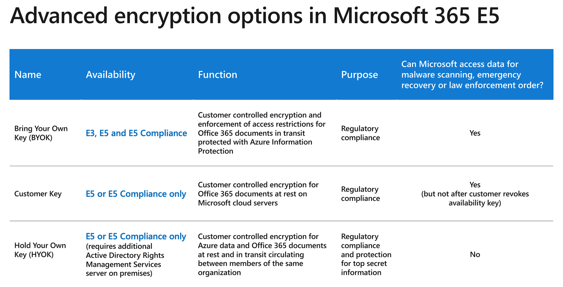 Advanced Encryption Options in E5 - Microsoft 365