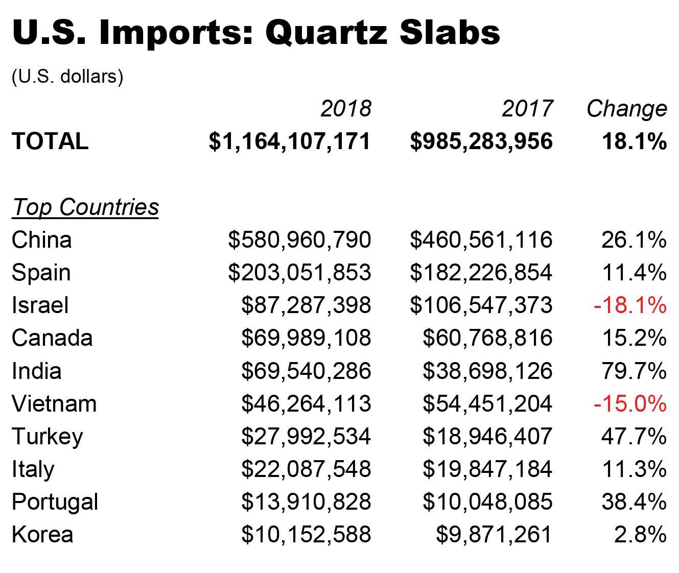 2018: Quartz Surfaces - 2018 US Hard Surface Imports Report